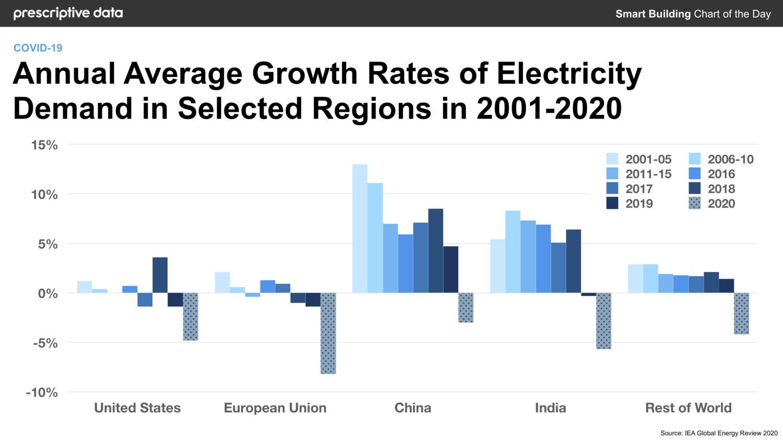 IEA, Tassi di crescita medi annui della domanda di energia elettrica in regioni selezionate, 2001-2020, IEA, Paris