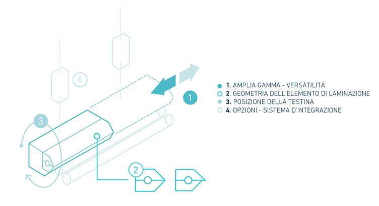 gamma-applicatori-infografia