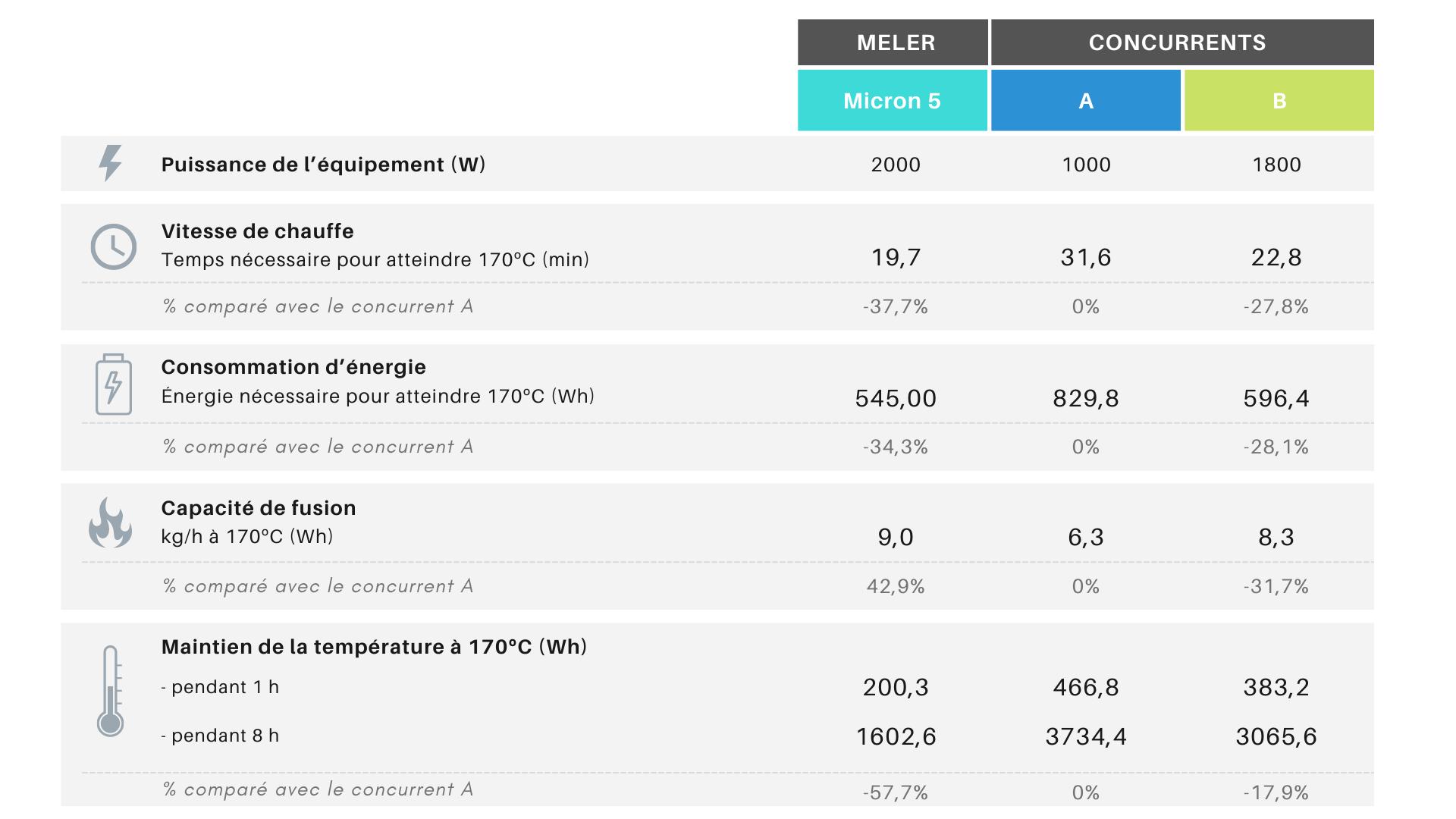 *Rapport réalisé par Meler en 2014 sur deux des unités de fusion les plus utilisées dans l'industrie.