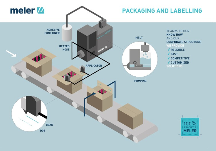 packaging-labelling