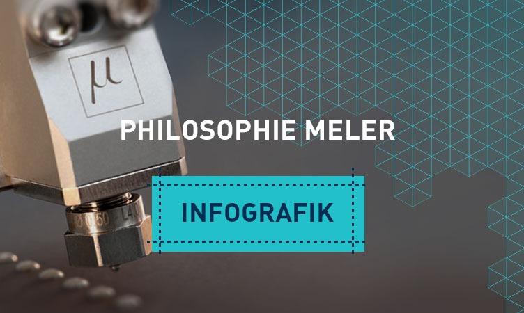 Lernen Sie unsere Philosophie kennen